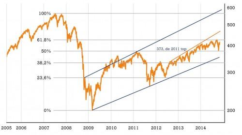 Grafiek AEX-index op weekbasis