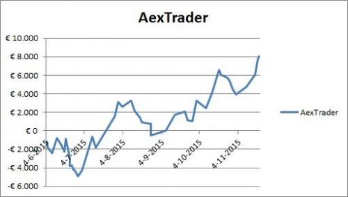 Resultaat AexTrader per 25 november 2015